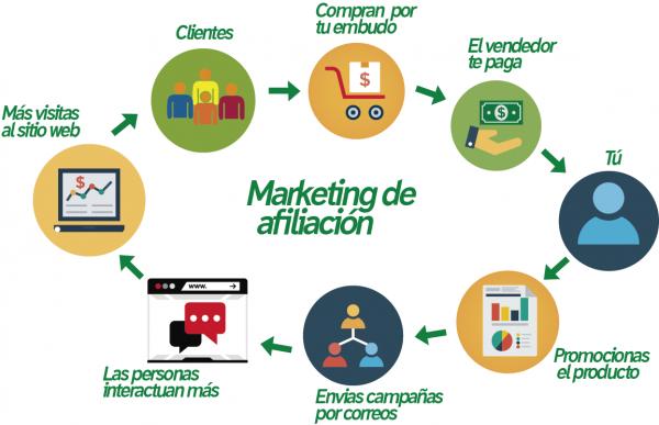 Marketing de Afiliados - MiWebPropia